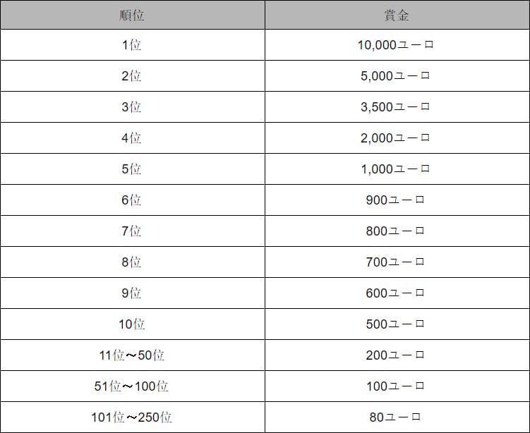 【7月27日まで】Playson社主催の豪華キャンペーン『バッファロー・チャージ・トーナメント』開催中!- CasinoTop