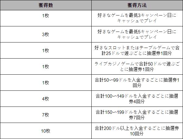 【7月29日まで】毎週60名に当たる賞金総額$4,000のインターカジノ「パワーアップ抽選会」開催中!Table 01 - CasinoTop