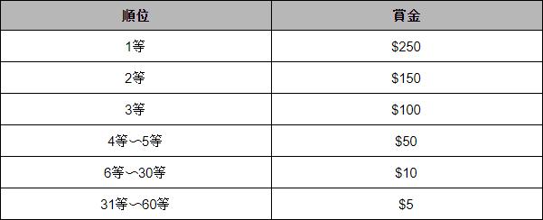 【7月29日まで】毎週60名に当たる賞金総額$4,000のインターカジノ「パワーアップ抽選会」開催中!Table 02 - CasinoTop