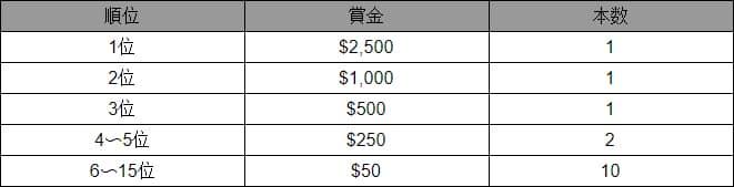 【8月31日まで】カスモ限定!賞金総額$20,000が当たる「ライブカジノ抽選会」開催中 Table - CasinoTop