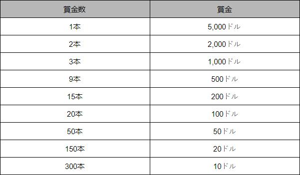 【9月14日まで】賞金総額30,000ドルが当たる!ユグドラシルの「プチジャックポット」キャンペーン開催中 table - CasinoTop
