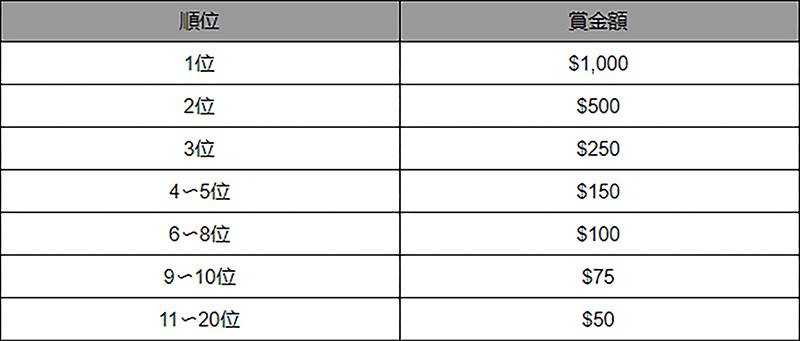 【9月28日まで】カスモカジノ独占!賞金総額3,000ドルの「ホイールゲーム選手権」開催中 Table - CasinoTop