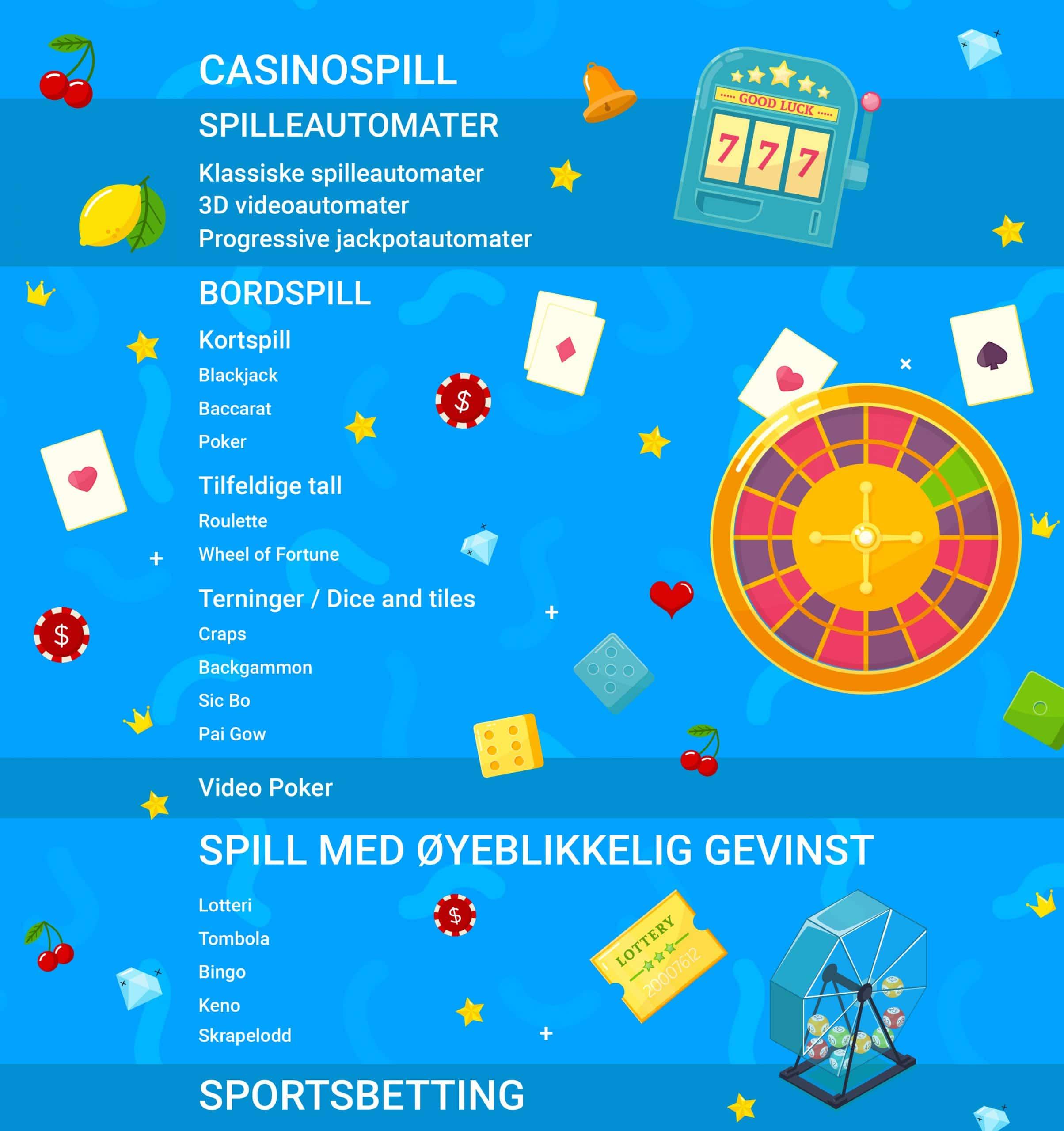 En liten guide til ulike typer online casinospill inner - CasinoTopp