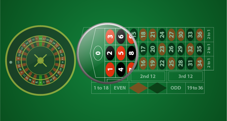 European Roulette Specific Rules