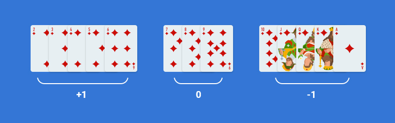 Hi-lo Card Counting Strategy