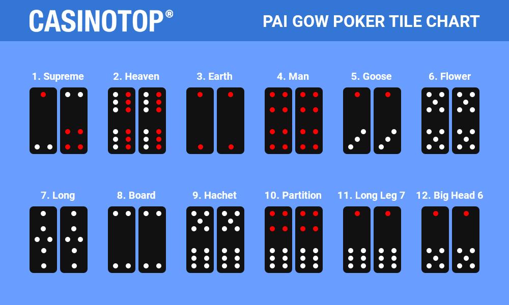 Pai Gow Poker Chart