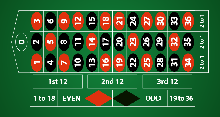 Step One Familiarize Yourself with the Table Layout and the Wheel