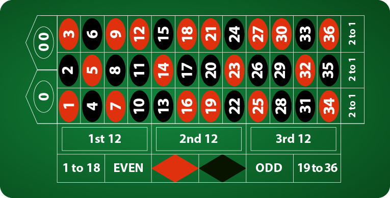 Step One - The Layout American Roulette