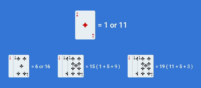 Understanding Card Values - 2