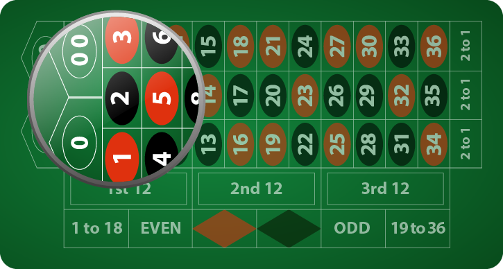 Unique Rules For American Roulette