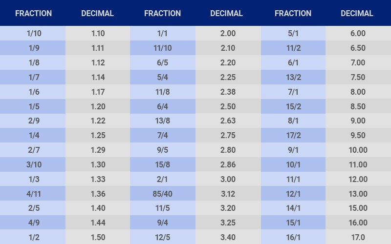 odds-decimal-to-fractions